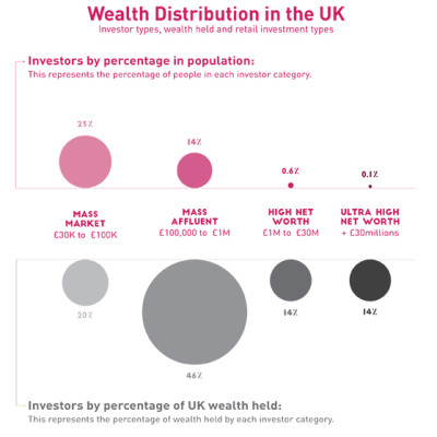 Chart showing how wealth is distributed in the UK